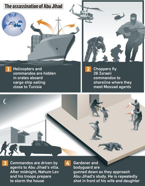 The assassination of Abu Jihad