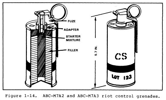 ABC-M7A2 and 3 Riot Control Grenades