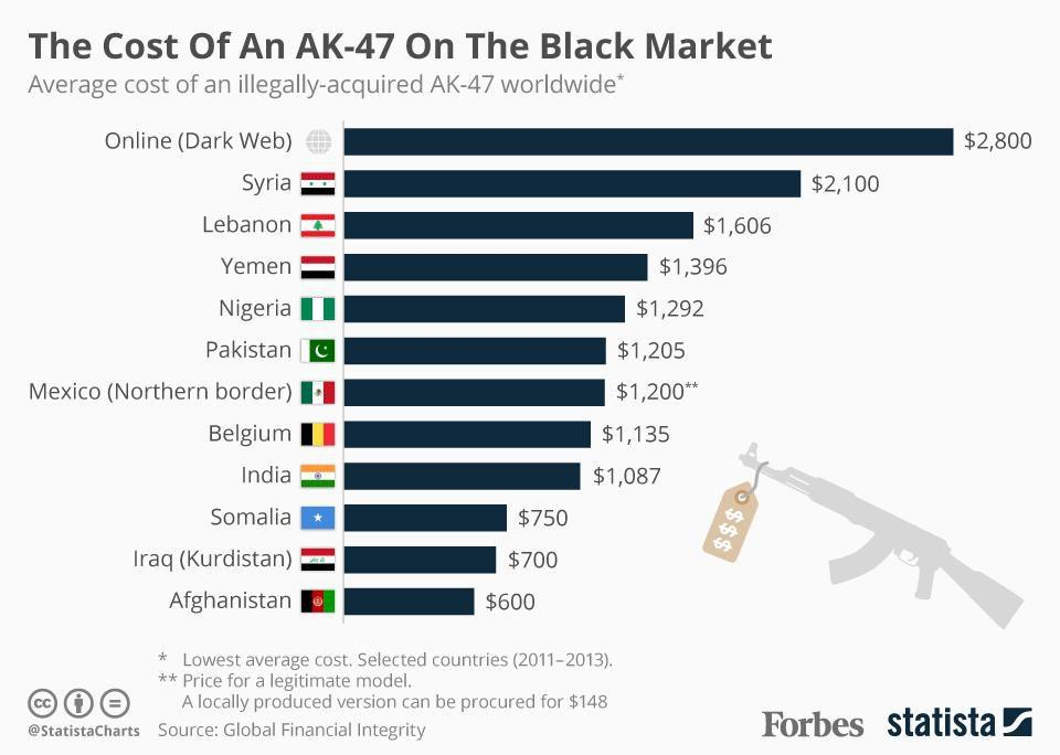 Cost Of An AK-47 on black market