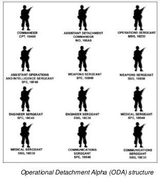 U.S. Army Special Forces Operational Detachment Alpha (ODA) structure