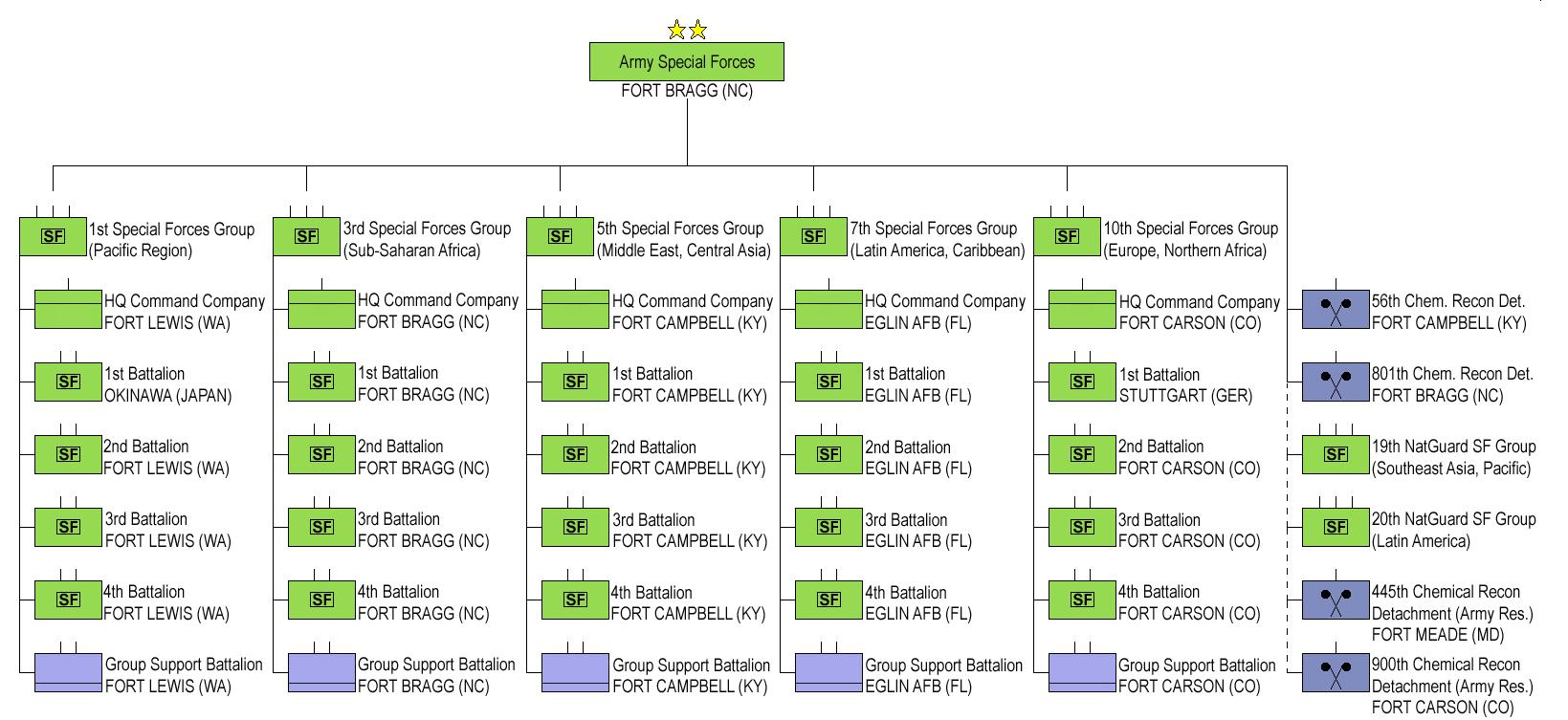 U.S. Army Special Forces Organizational Chart