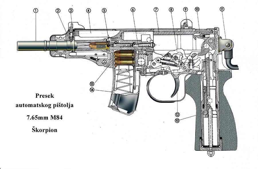 Schematic diagram of the Zastava M84 Automatic Pistol